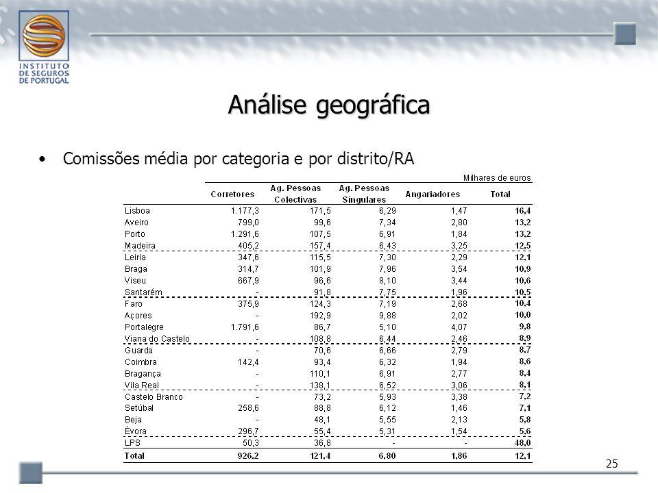 Análise geográfica Comissões média por categoria e por distrito/RA