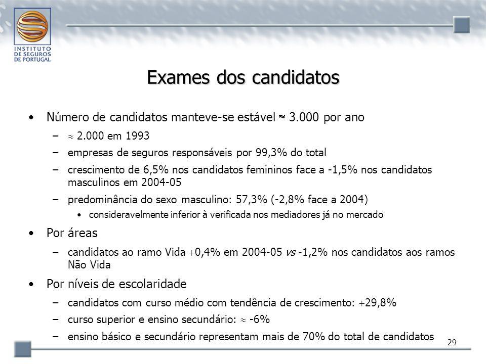 Exames dos candidatos Número de candidatos manteve-se estável  3.000 por ano.  2.000 em 1993. empresas de seguros responsáveis por 99,3% do total.