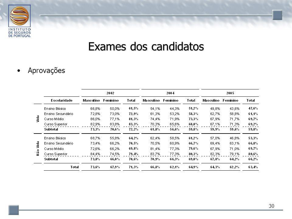Exames dos candidatos Aprovações