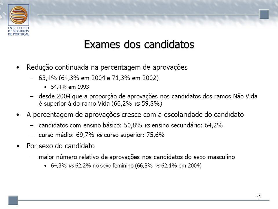 Exames dos candidatos Redução continuada na percentagem de aprovações
