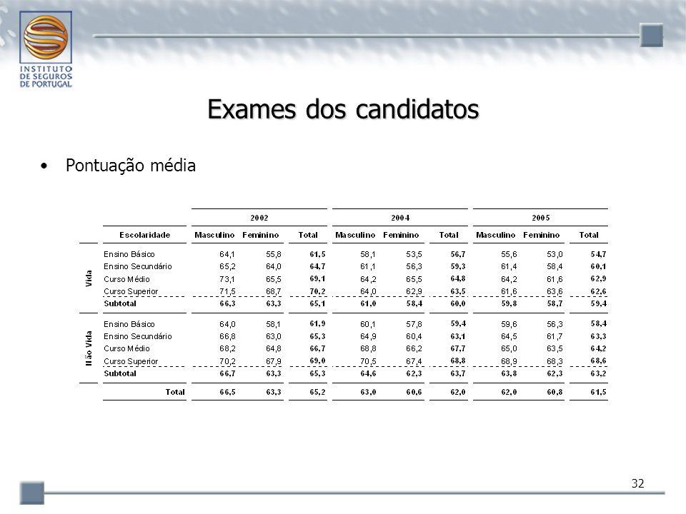 Exames dos candidatos Pontuação média