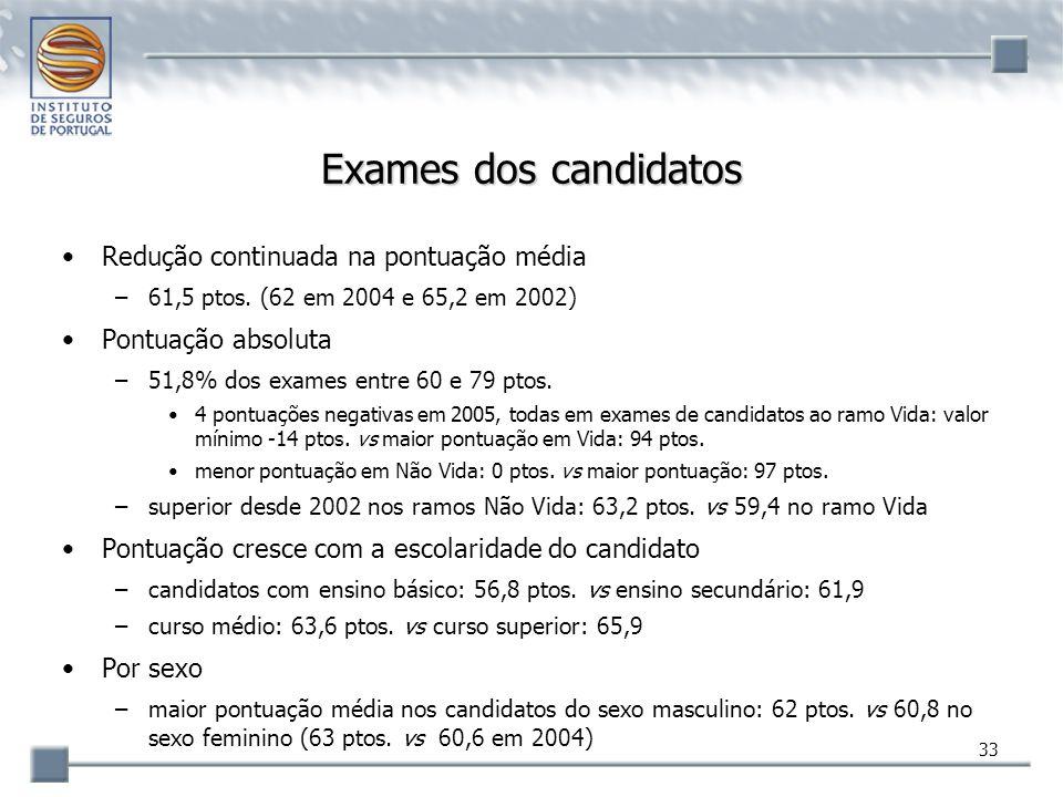 Exames dos candidatos Redução continuada na pontuação média