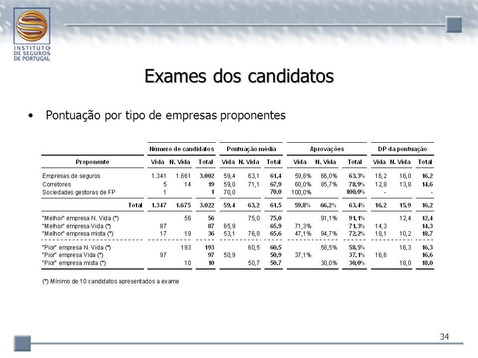 Exames dos candidatos Pontuação por tipo de empresas proponentes