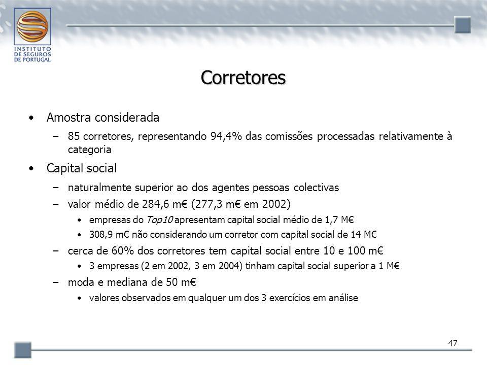 Corretores Amostra considerada Capital social
