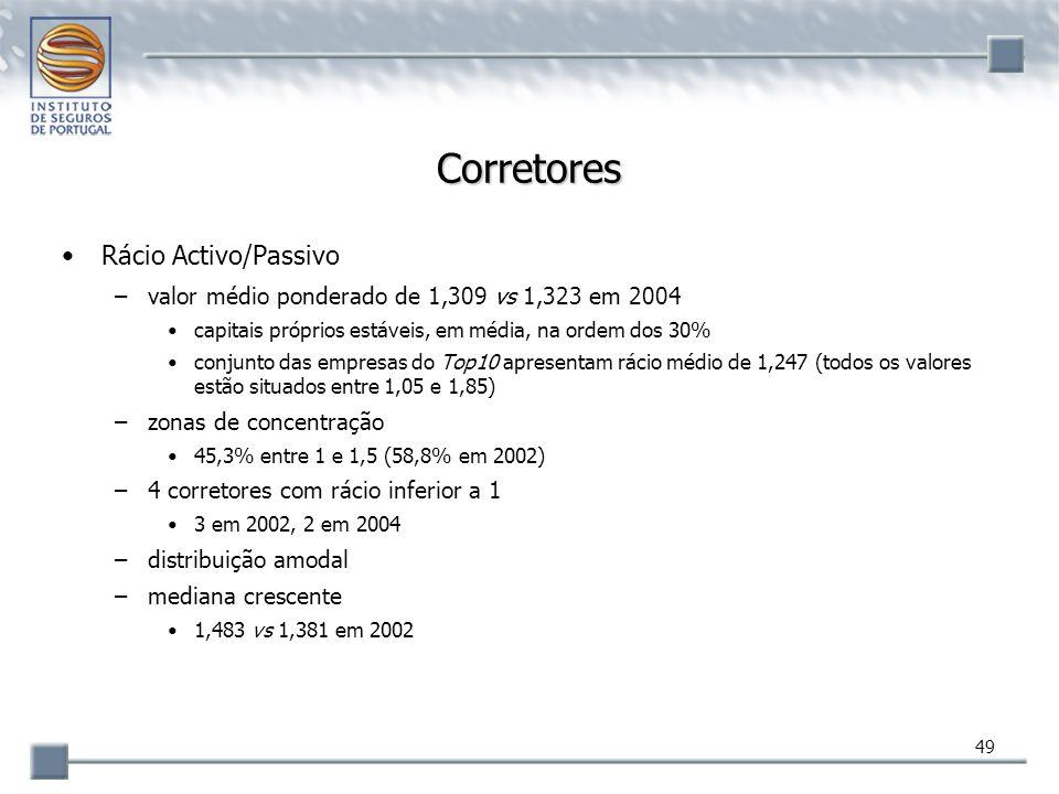 Corretores Rácio Activo/Passivo