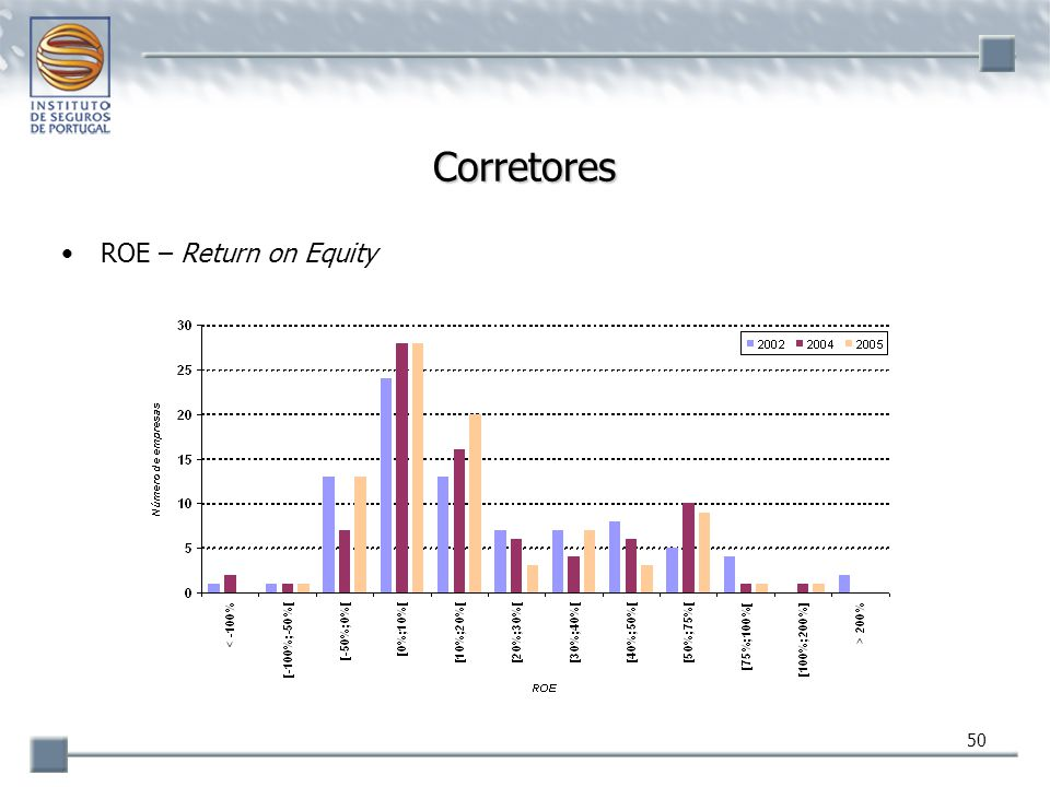 Corretores ROE – Return on Equity