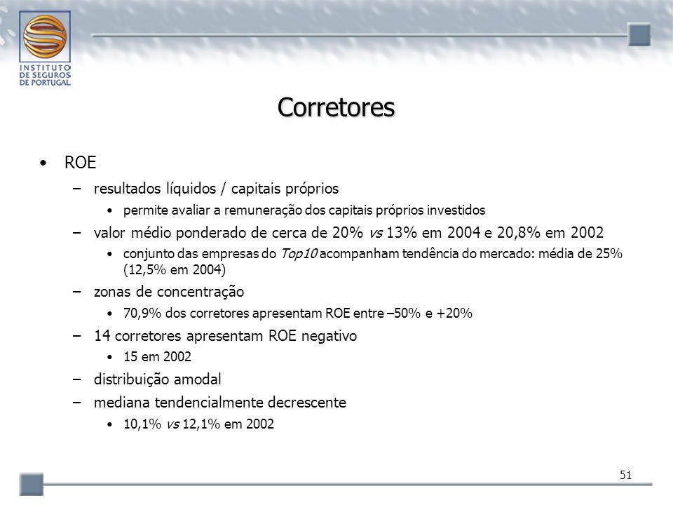Corretores ROE resultados líquidos / capitais próprios