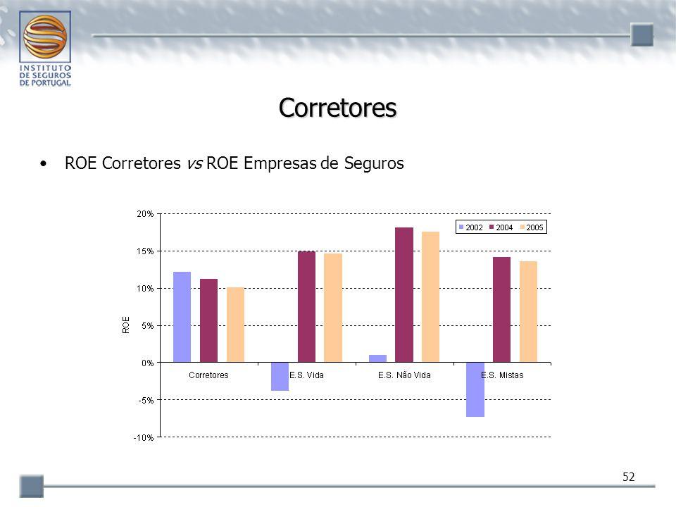 Corretores ROE Corretores vs ROE Empresas de Seguros