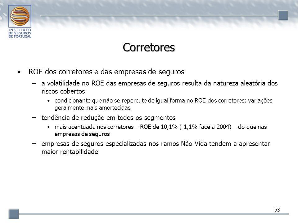 Corretores ROE dos corretores e das empresas de seguros