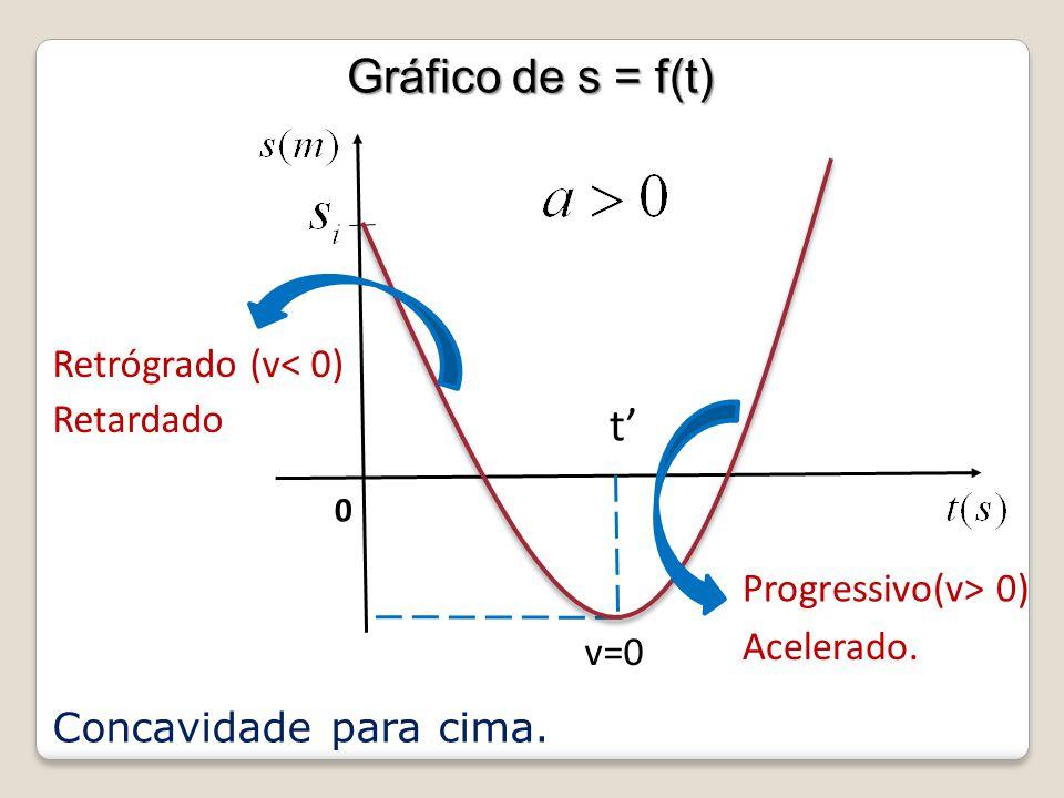 Gráfico de s = f(t) t' Retrógrado (v< 0) Retardado