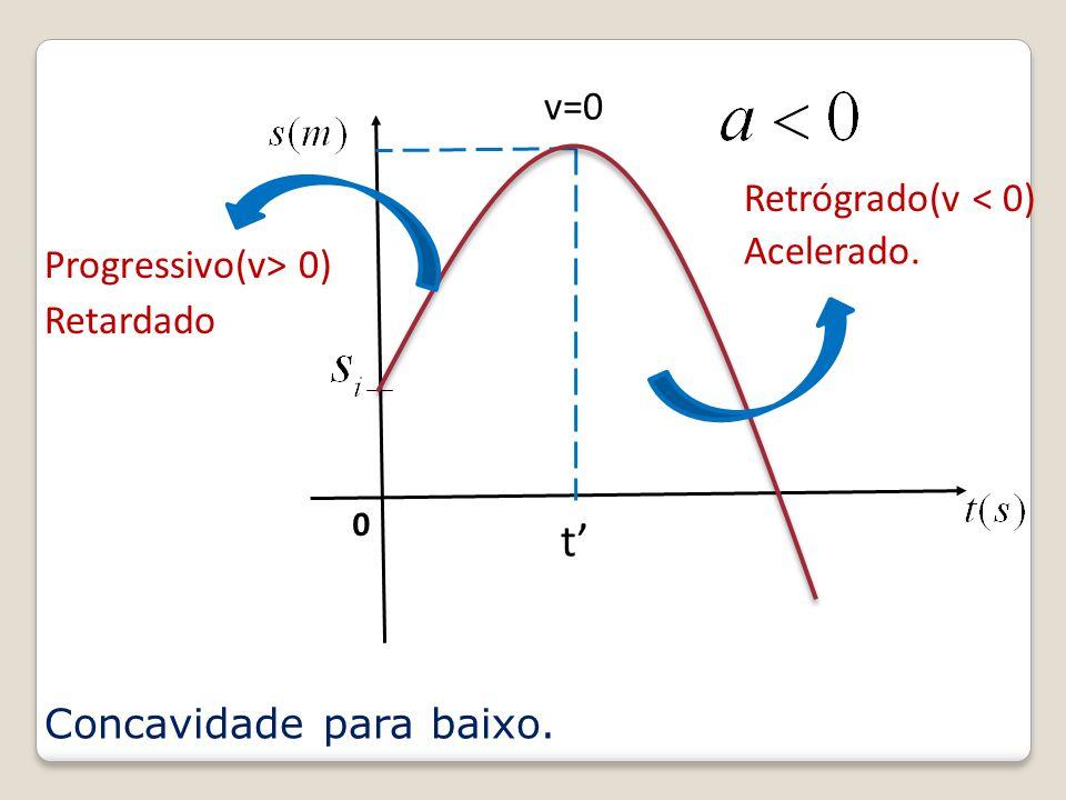 t' v=0 Retrógrado(v < 0) Acelerado. Progressivo(v> 0) Retardado