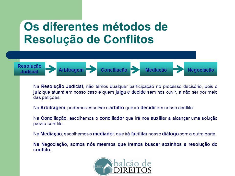 Os diferentes métodos de Resolução de Conflitos