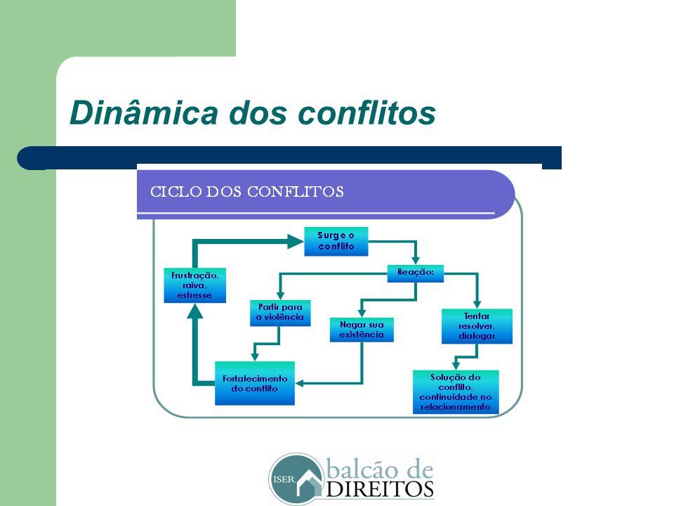 Dinâmica dos conflitos