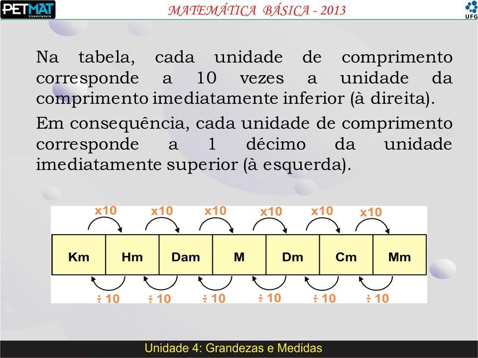 Na tabela, cada unidade de comprimento corresponde a 10 vezes a unidade da comprimento imediatamente inferior (à direita).