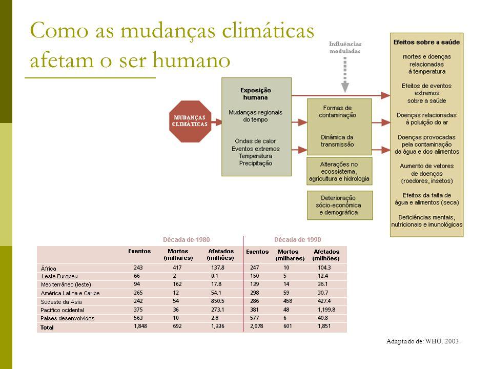 Como as mudanças climáticas afetam o ser humano