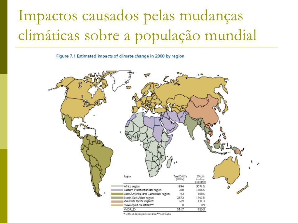 Impactos causados pelas mudanças climáticas sobre a população mundial