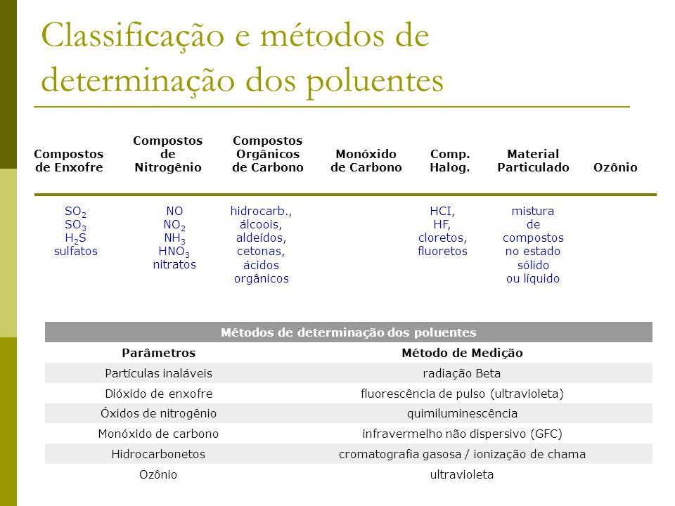 Classificação e métodos de determinação dos poluentes