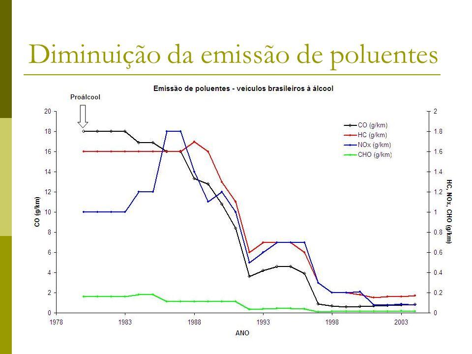 Diminuição da emissão de poluentes