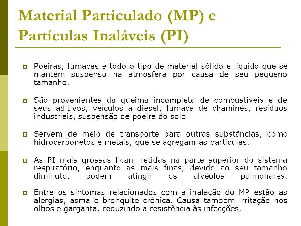 Material Particulado (MP) e Partículas Inaláveis (PI)