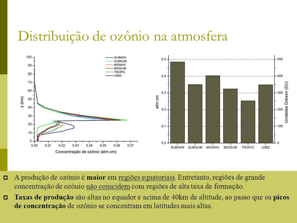 Distribuição de ozônio na atmosfera