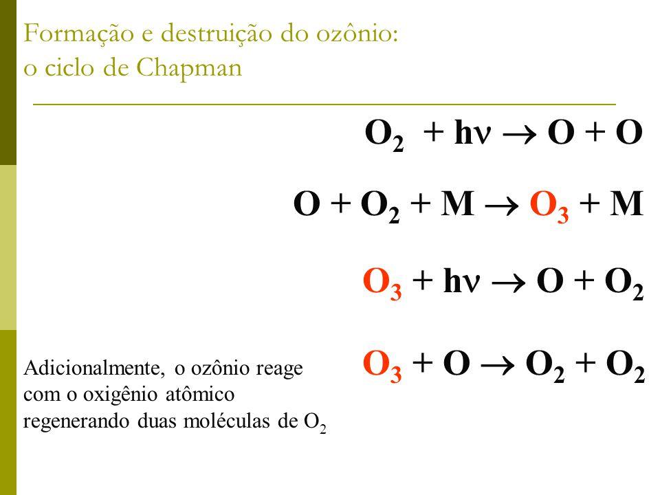 Formação e destruição do ozônio: o ciclo de Chapman