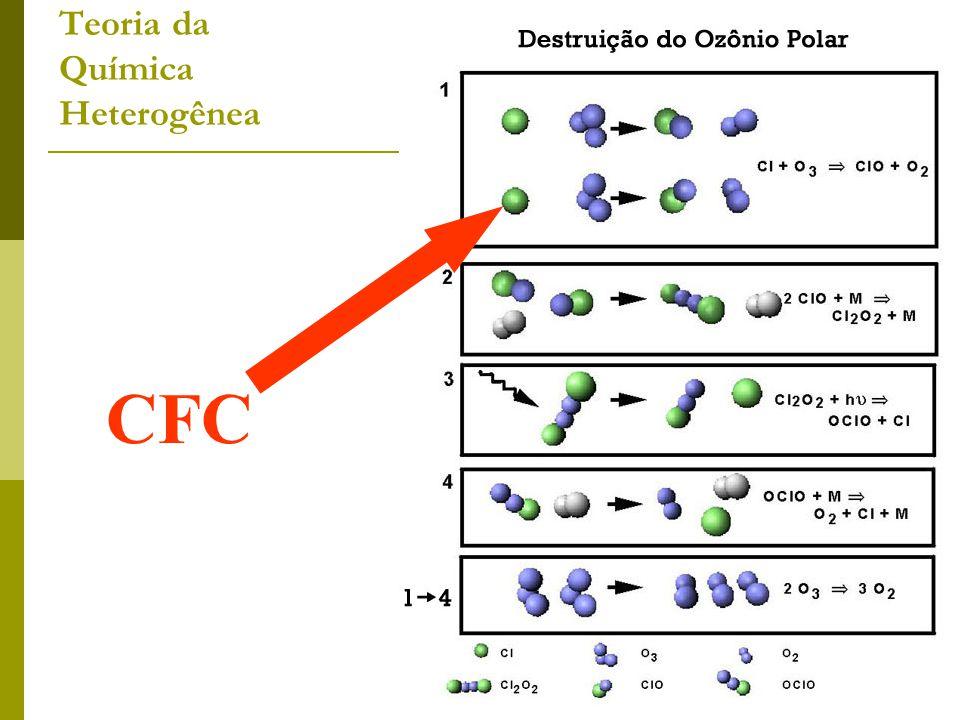 Teoria da Química Heterogênea
