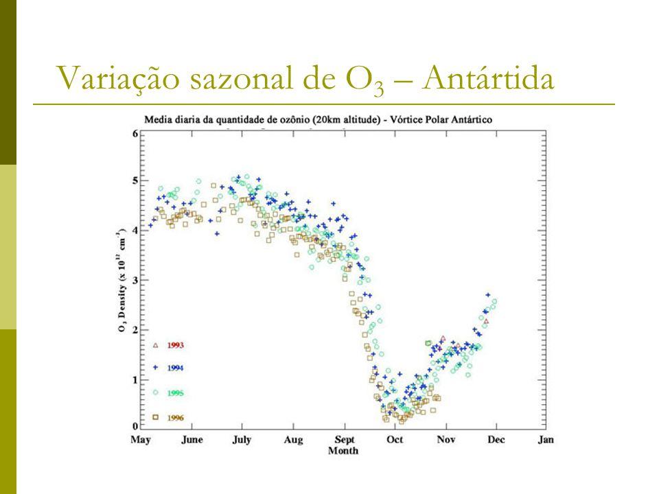 Variação sazonal de O3 – Antártida