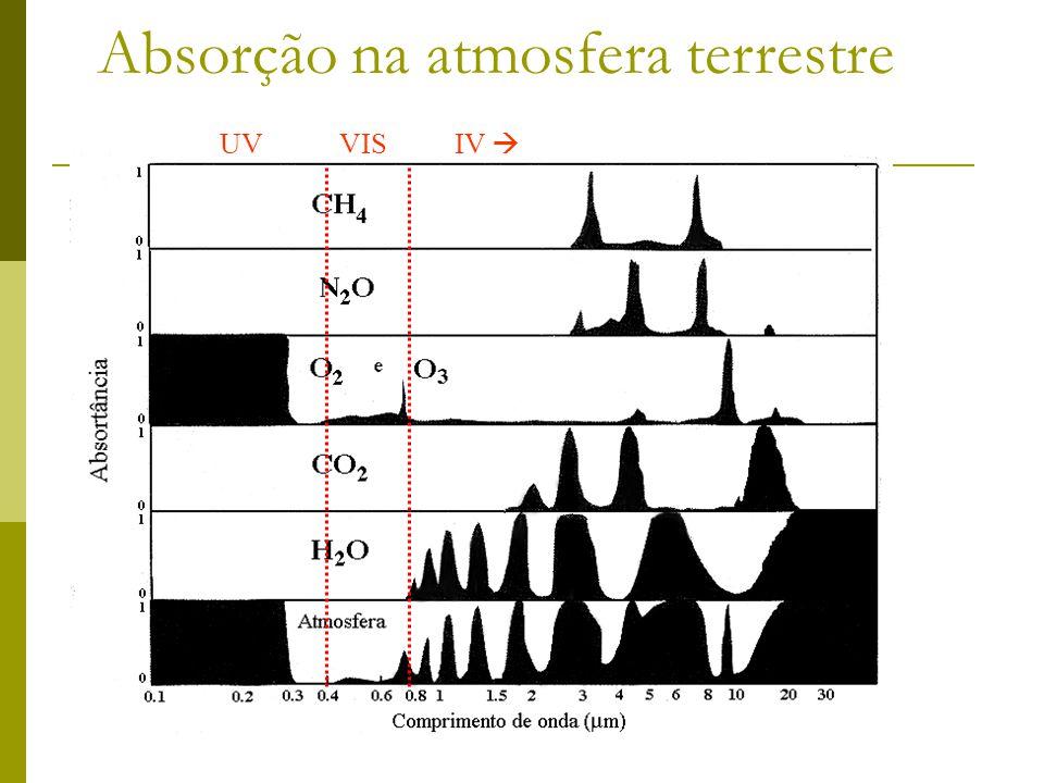 Absorção na atmosfera terrestre