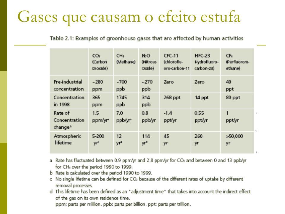 Gases que causam o efeito estufa