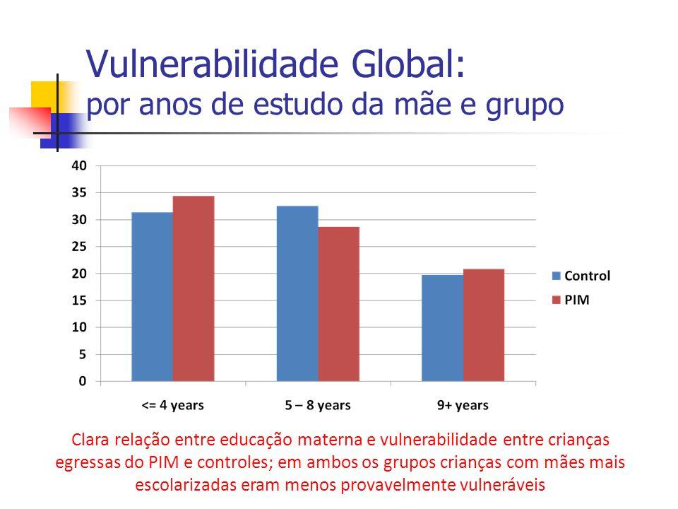 Vulnerabilidade Global: por anos de estudo da mãe e grupo