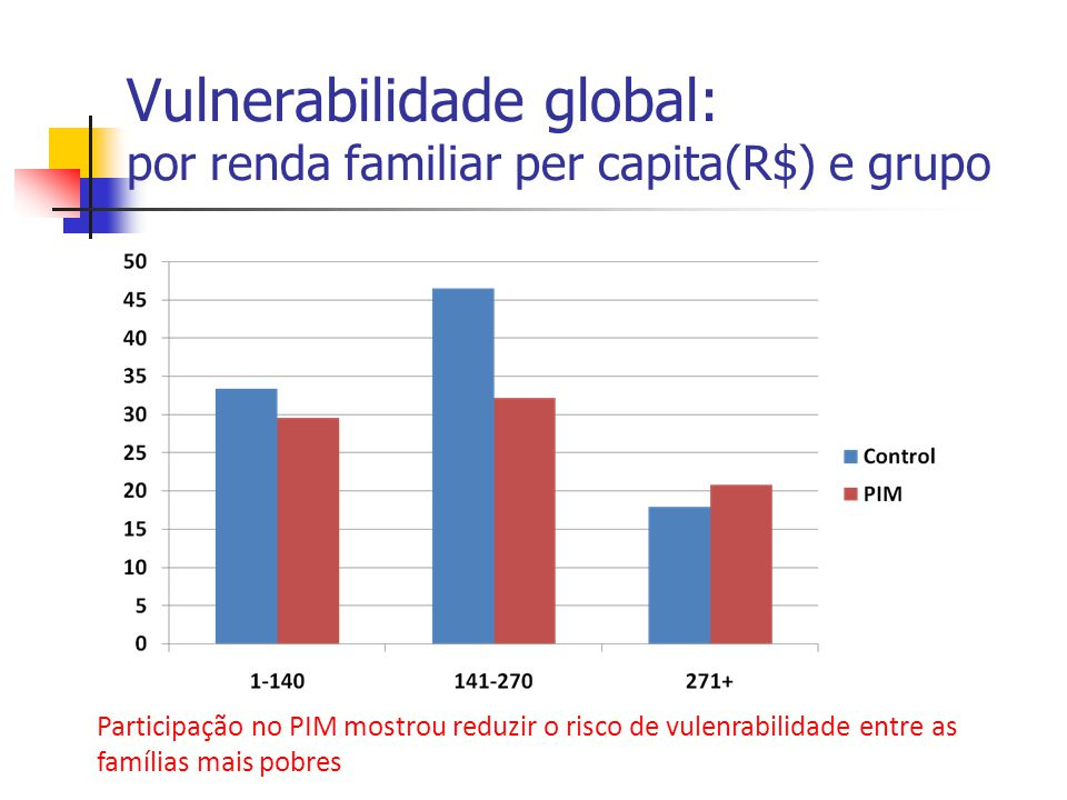 Vulnerabilidade global: por renda familiar per capita(R$) e grupo