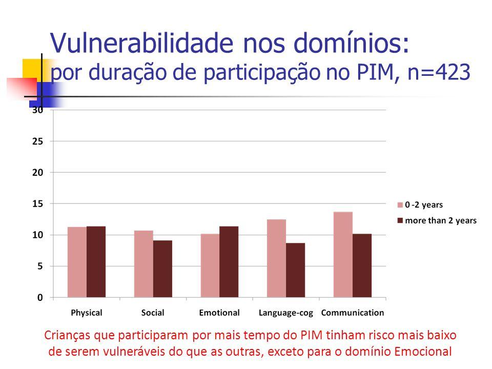 Vulnerabilidade nos domínios: por duração de participação no PIM, n=423