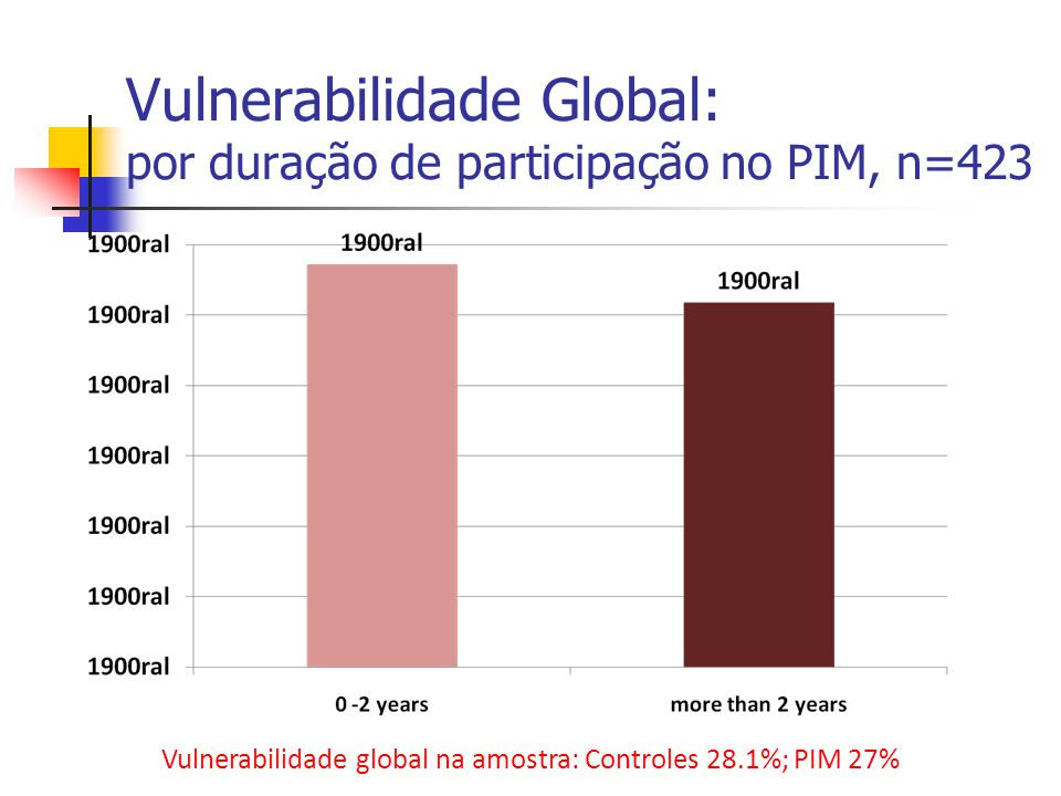 Vulnerabilidade Global: por duração de participação no PIM, n=423