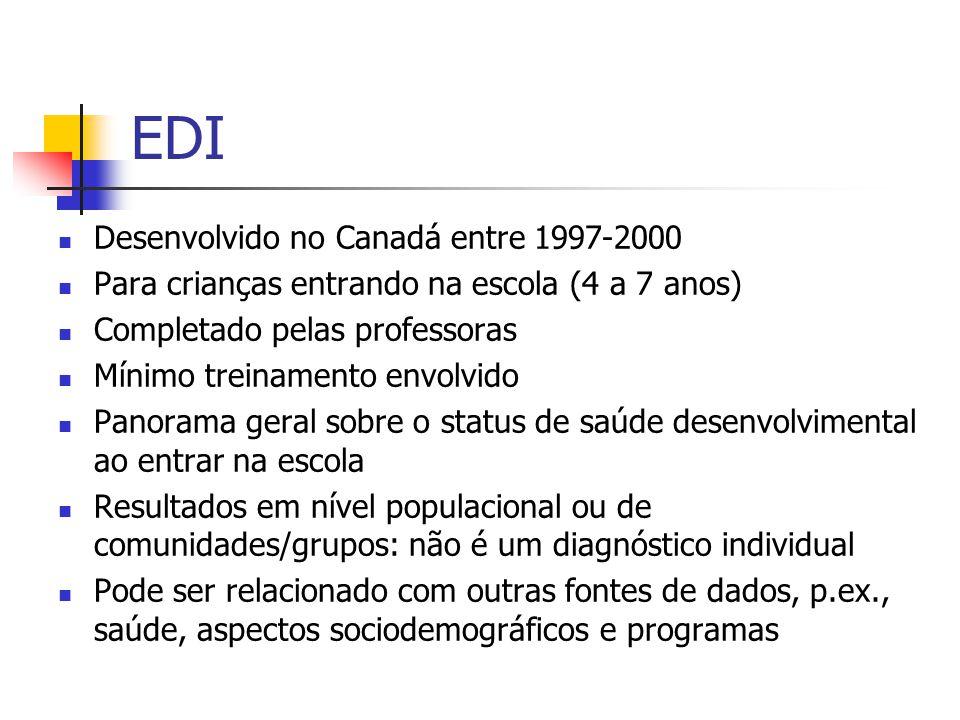 EDI Desenvolvido no Canadá entre 1997-2000