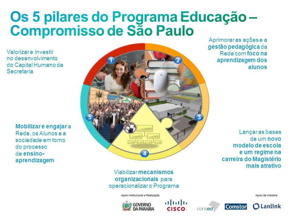 Os 5 pilares do Programa Educação – Compromisso de São Paulo