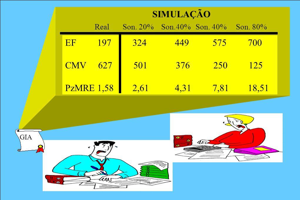 SIMULAÇÃO Real Son. 20% Son.40% Son. 40% Son. 80% EF 197 324 449 575 700.