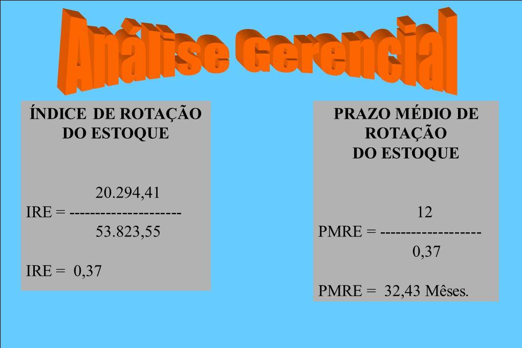 Análise Gerencial ÍNDICE DE ROTAÇÃO DO ESTOQUE 20.294,41
