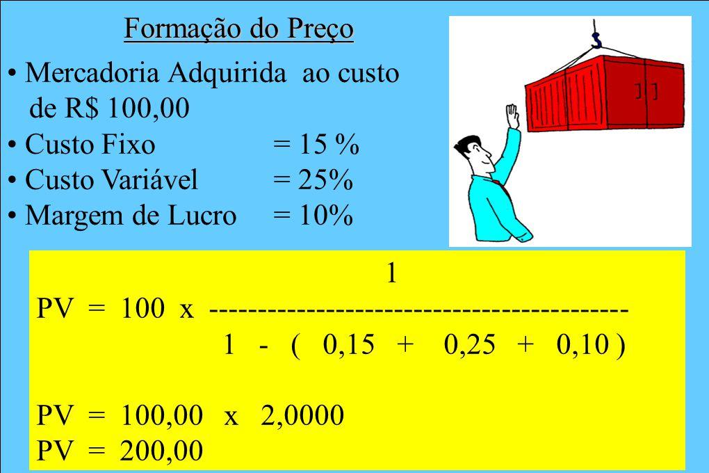 Formação do Preço Mercadoria Adquirida ao custo. de R$ 100,00. Custo Fixo = 15 % Custo Variável = 25%