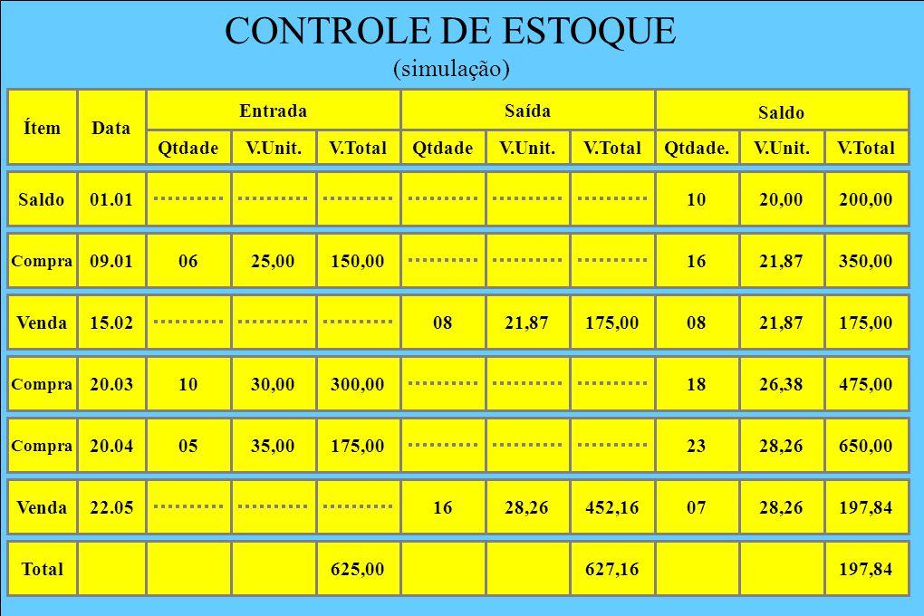 CONTROLE DE ESTOQUE (simulação) Data Entrada Ítem Qtdade V.Unit.