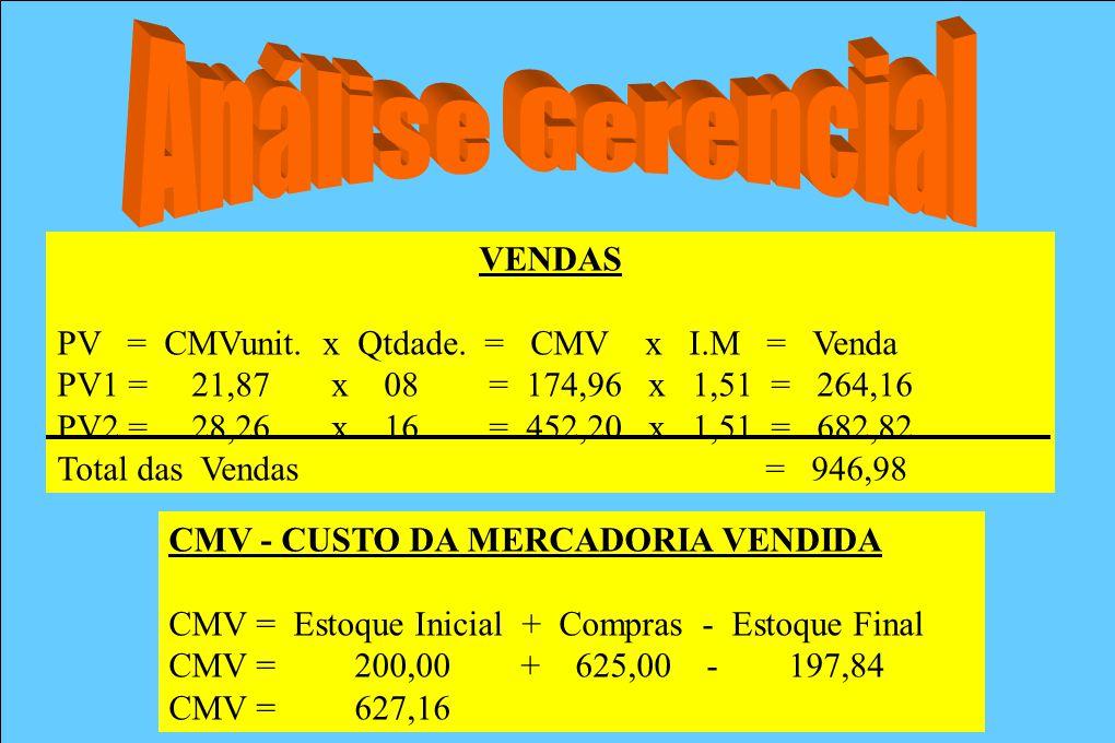 Análise Gerencial VENDAS PV = CMVunit. x Qtdade. = CMV x I.M = Venda