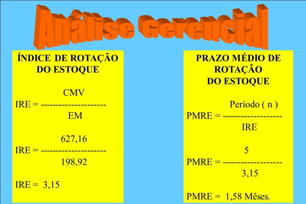 Análise Gerencial ÍNDICE DE ROTAÇÃO DO ESTOQUE CMV