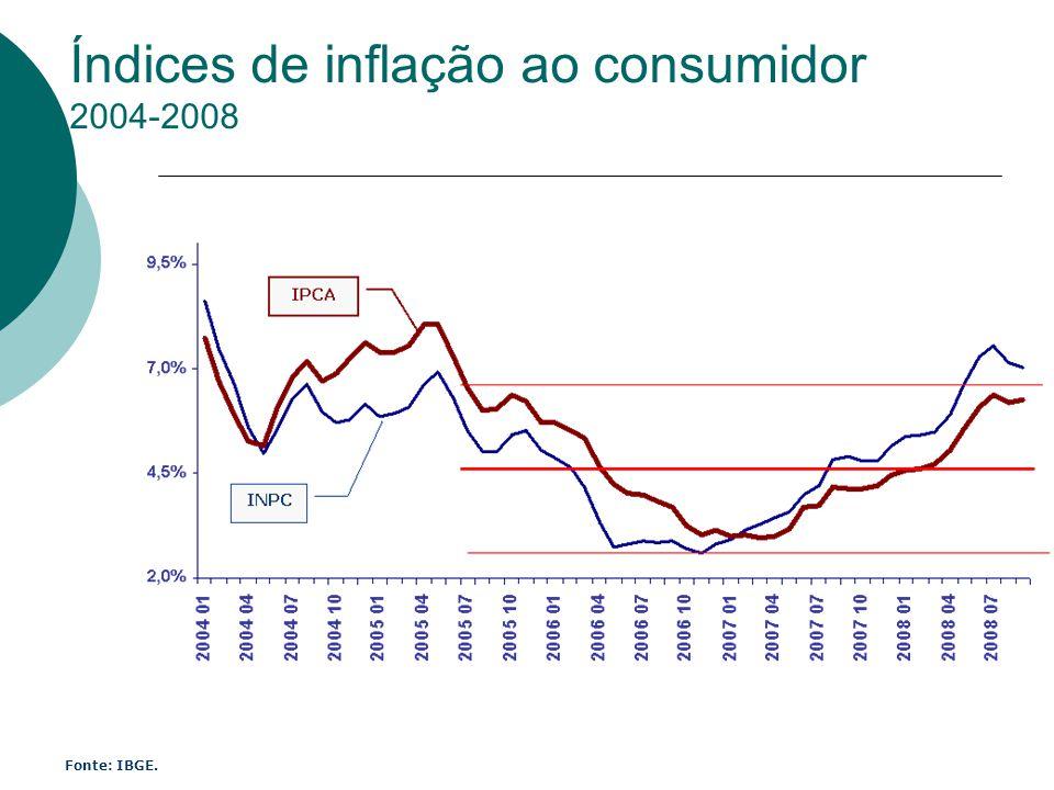 Índices de inflação ao consumidor