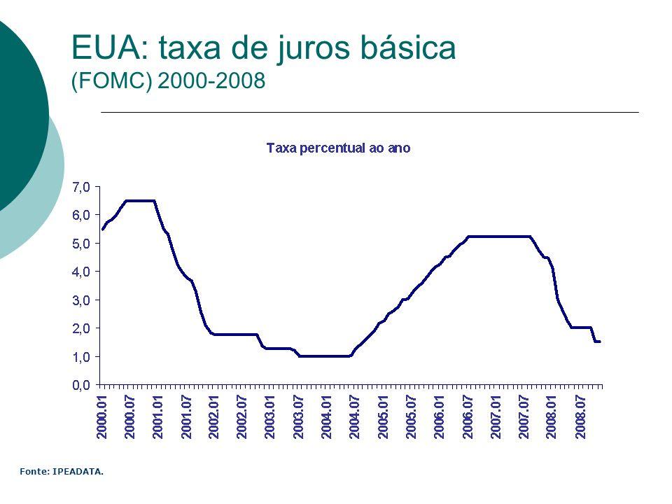 EUA: taxa de juros básica