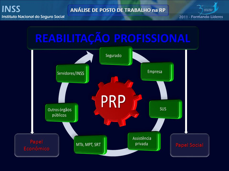 ANÁLISE DE POSTO DE TRABALHO na RP REABILITAÇÃO PROFISSIONAL