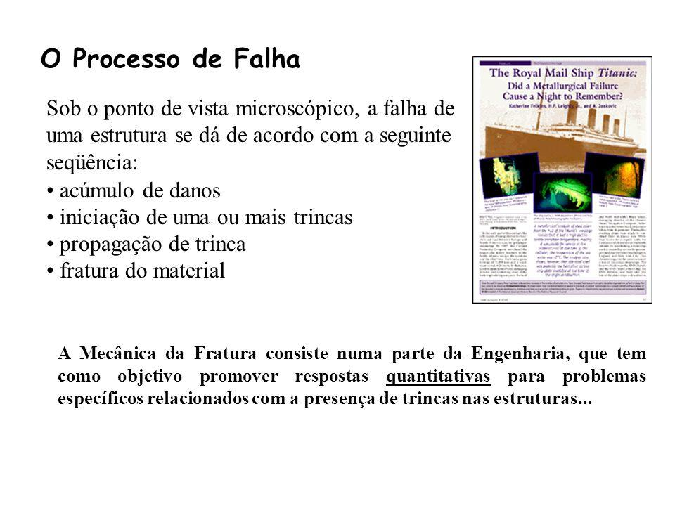 O Processo de Falha Sob o ponto de vista microscópico, a falha de uma estrutura se dá de acordo com a seguinte seqüência:
