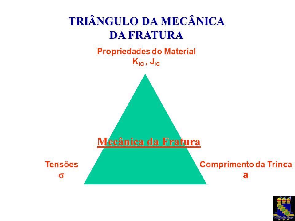 TRIÂNGULO DA MECÂNICA DA FRATURA Propriedades do Material