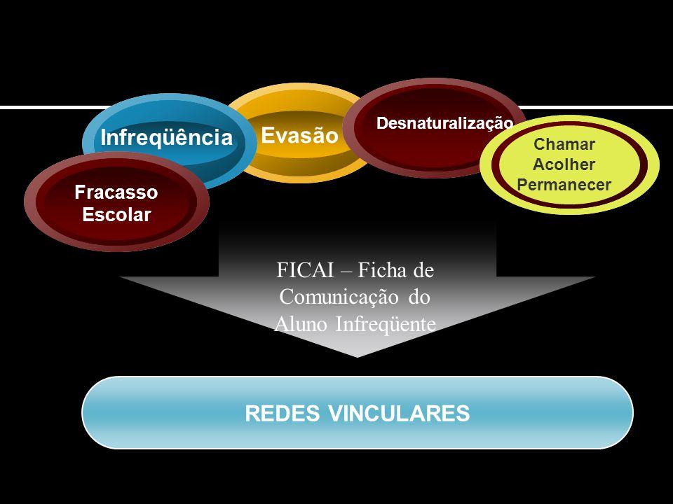 FICAI – Ficha de Comunicação do