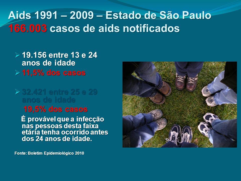 Aids 1991 – 2009 – Estado de São Paulo 166