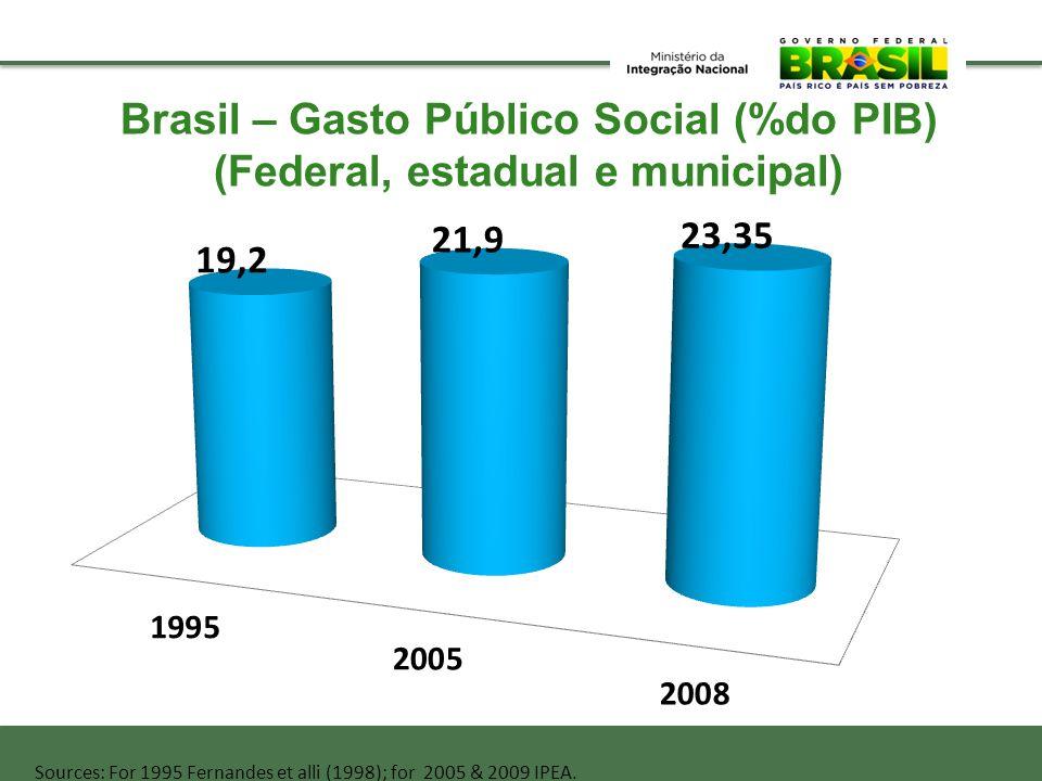 Brasil – Gasto Público Social (%do PIB)