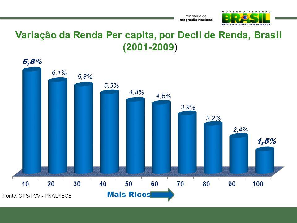 Variação da Renda Per capita, por Decil de Renda, Brasil